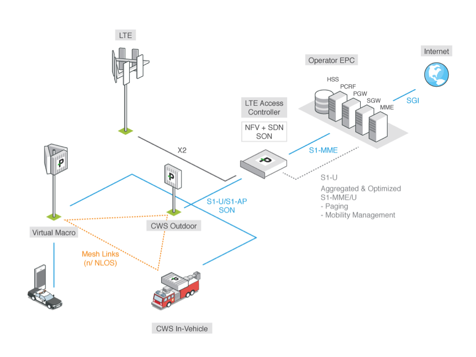 ParallelWireless LTE Access Controller