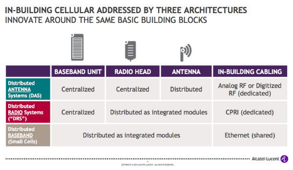 ALU Small Cell Architecture options