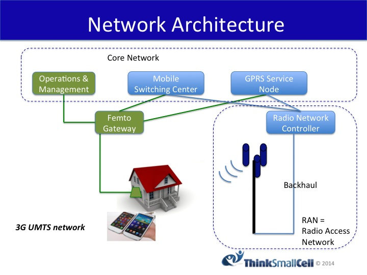 3G-Small-Cell-Network-Architecture