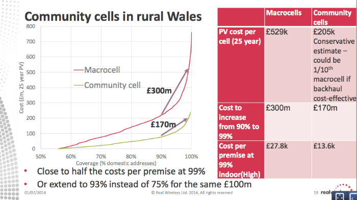 Real-Wireless-Community-Cells-Wales-Cost
