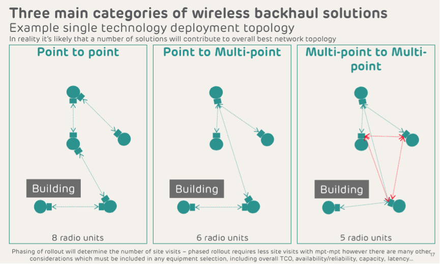 Three categories backhaul solutions