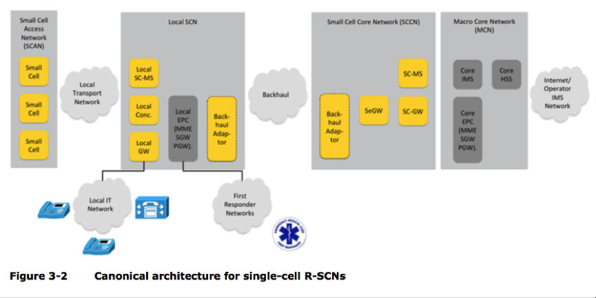 Remote Small Cell Node Architecture