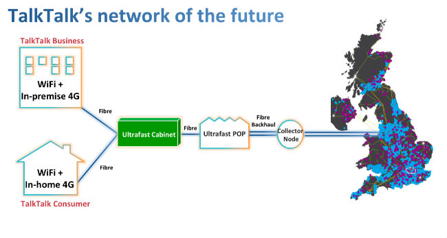 TalkTalk Future Network