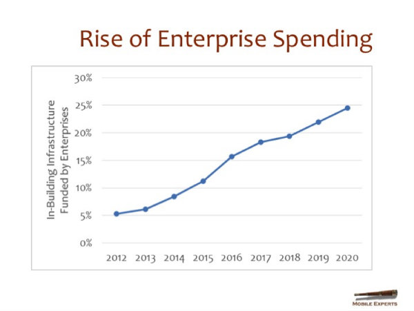Enterprise Spending Growth