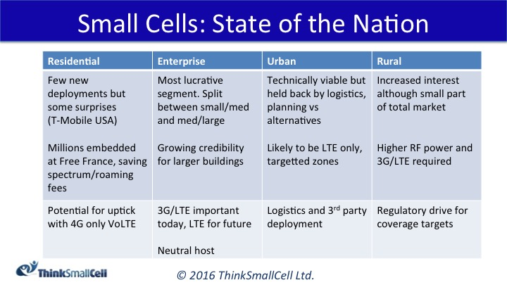 ThinkSmallCell Small Cell State of the Nation for MWC 2016