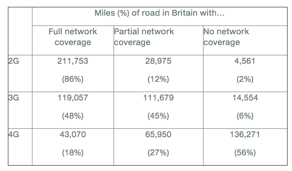 UK road cellular coverage 2015