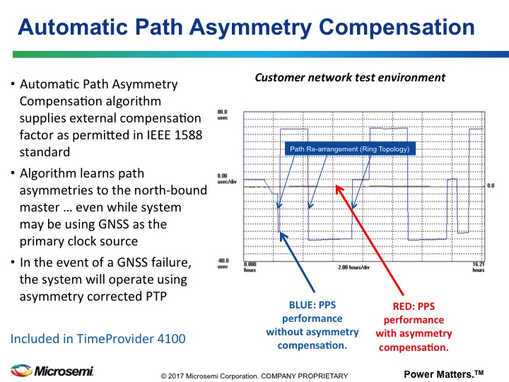 Asymmetry Compensation