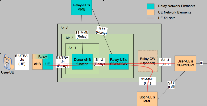 Discrete levels of inband and out of band small cell for Architecture lte