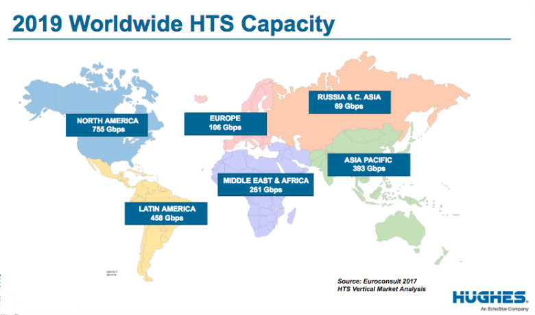 2019 Worldwide HTS Satellite Capacity