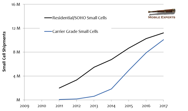 Mobile Experts small cell growth chart