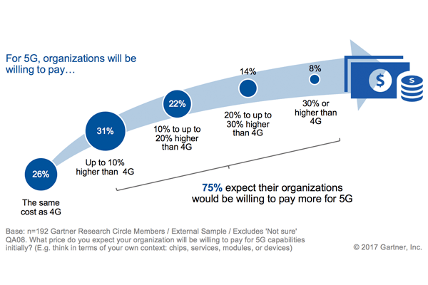 gartner 5G survey