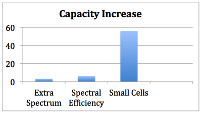 Capacity Increase comparison chart