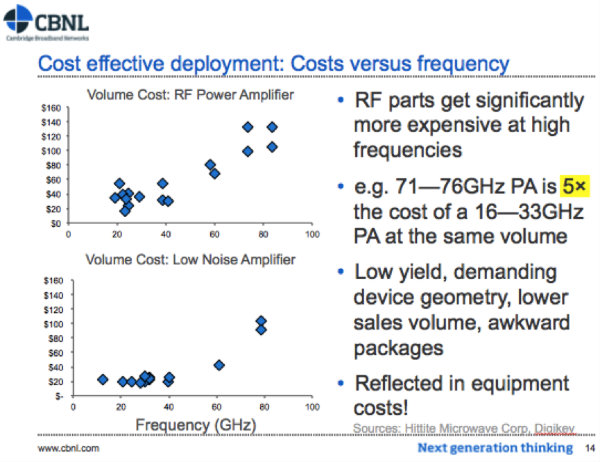 RF  component cost vs frequency