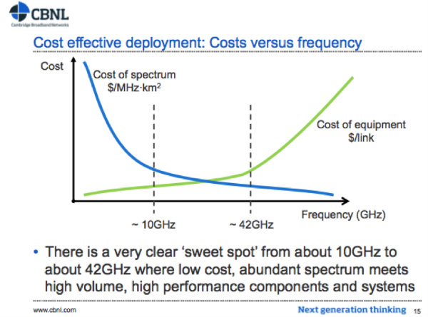 Tradeoff between RF component cost and spectrum cost