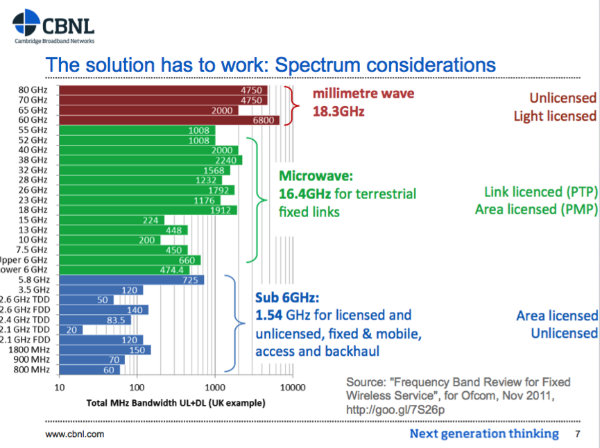Picking The Right Frequency For Wireless Metrocell Backhaul