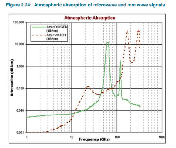 Absorption at different frequencies