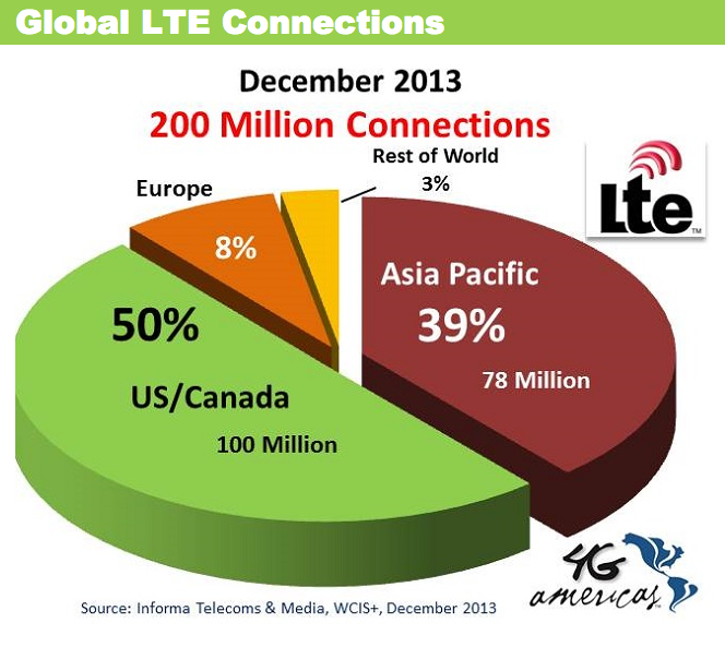 Global LTE Connections Dec 2013