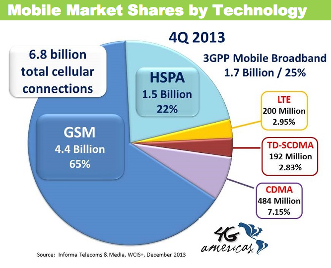 Mobile Market Share by Technology 2013