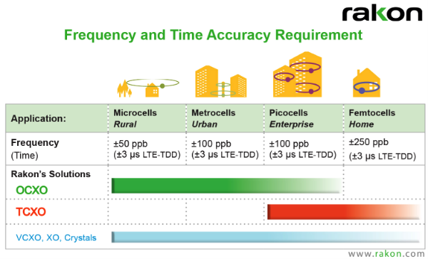 Small-Cell-Timing-Requirements