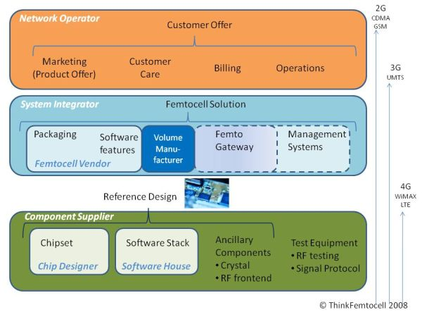 Femtocell Product Lifecycle