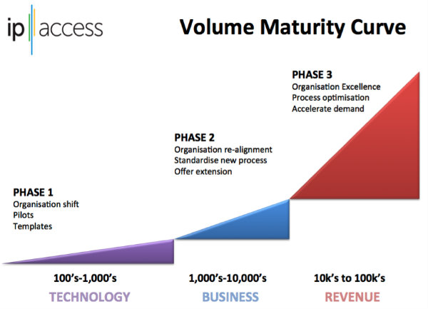 Volume Maturity Curve
