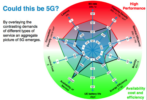 How Will The Indeterminate Shape Of 5g Encompass Small Cells
