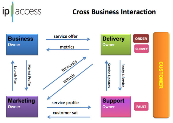 Cross Business Interaction